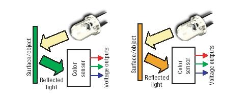 rgb色彩传感器工作原理及应用方案分析(上)-汽车电子
