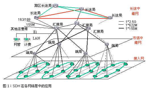 接入網管理系統