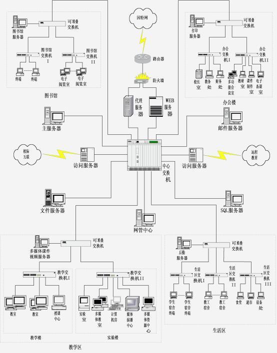 校园网应用网络结构图