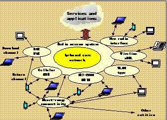 蜂窝 网络技术/图1 未来移动通信系统结构