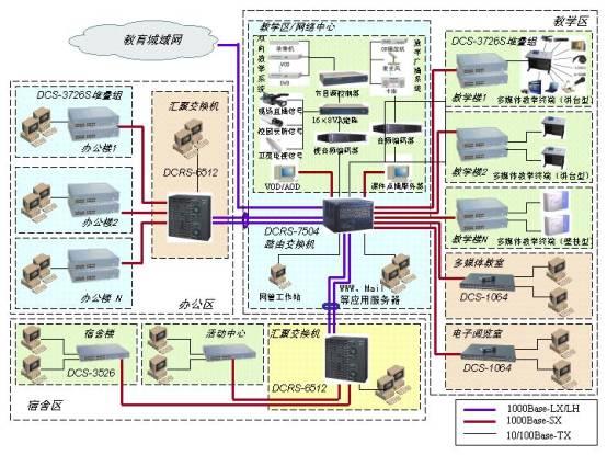 大型学校结构及网络设备连接图   大型校园网方案核心交换机采用DCRS-7504,具备4个插槽,最多支持32个千兆端口,可以提供极高的性能和可靠性,通常适合于400点以上规模较大的校园网。可根据接入层交换机及服务器的数量选择相应的模块。通过单模裸光纤直接采用千兆连接教委信息中心。作为核心层节点。   对大型校园网络来说,核心层的设计非常重要,我们要考虑其功能性、控制性、可靠性、稳定性和具体的性能。如果核心选择的是独立设备,我们应该做到尽可能的冗余性能,比如采用热备的管理模块、冗余的电源以及冗余的链路设计