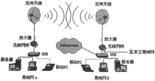 浅析无线局域网技术 -通信/网络-与非网