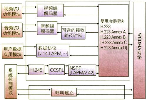 系统功能结构示意图
