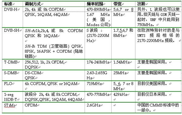 表1:各种移动电视标准的比较一览表。