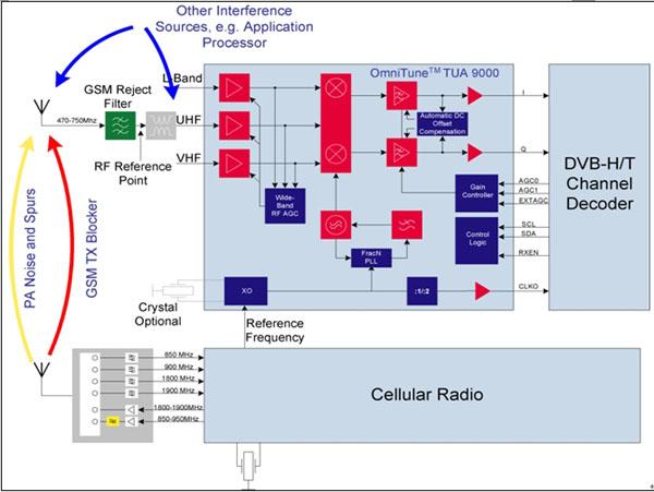 图1:嵌入于蜂窝环境中的DVB-H前端。