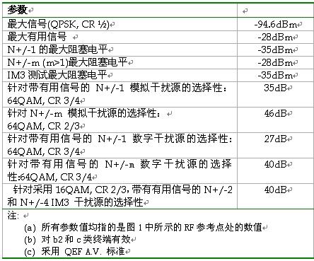 表2:DVB-H移动终端射频接口的关键指标。
