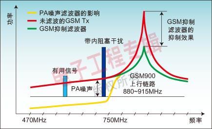 图2:蜂窝发送器对UHF移动电视信道的影响。