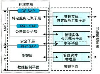 wimax网络体系结构及其应用模式探讨