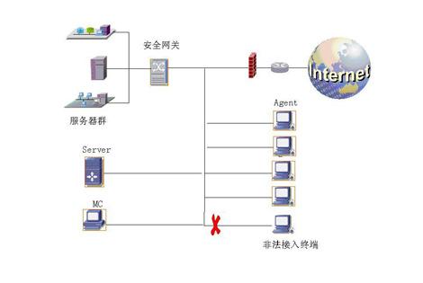 chinasec可信网络安全平台部署示意图