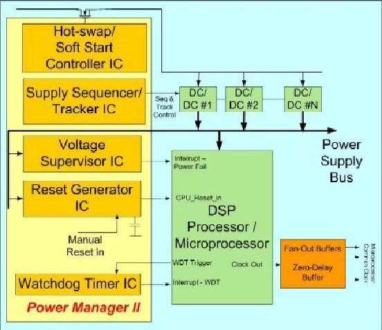 标准化可编程电源管理——势在必行的现代电路板设计