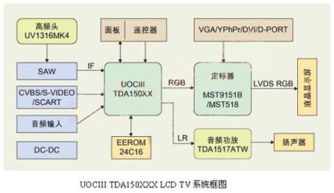UOCIII TDA150XXX LCD TV系统框图