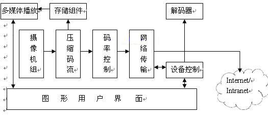图2:服务器软件体系结构图
