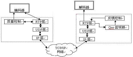 图3:视频流传输体系结构