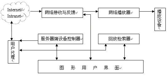 图4:客户端软件体系结构