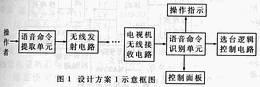 图1 设计方案1示意框图