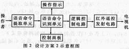 图2:设计方案2示意框图