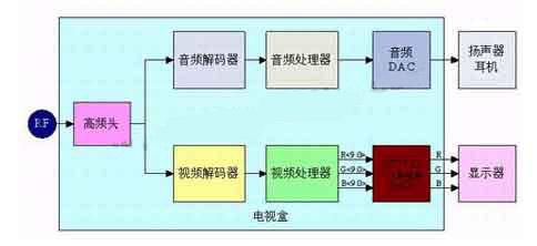 应用cs7123实现vga/xga的电视盒设计方案