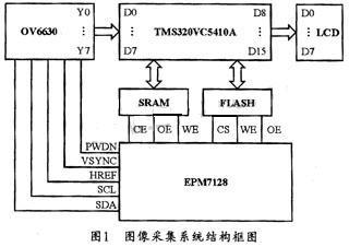 基于OV6630图像传感器和DSP的图像采集系统设计