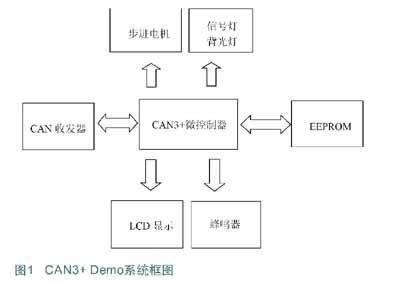 基于NEC电子汽车仪表盘专用器件系列的解决方案