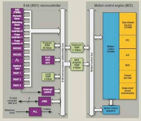 利用双电机控制技术简化高能效电器设计