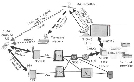 图5 s-dmb网络结构