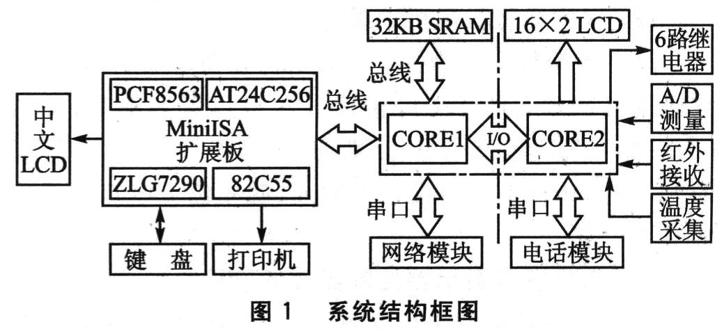 模拟i2c总线接口扩展了pcf8563实时时钟芯片,e2prom存储器at24c256