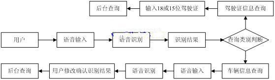 基于语音识别的IVR系统的设计与实现