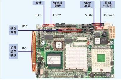 主板emcore-i761在国内某厂家全数字超声检测系统的应用功能结构图