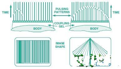 这里仅示出了单个换能器的机械移动(箭头所指的方向)以方便对成像原理