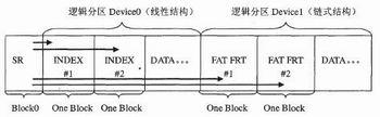 基于FLASH介质嵌入式存储方案的设计与实现