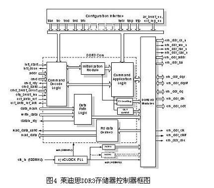 莱迪思的ddr3存储器控制器的框图如图4所示.