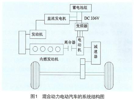 在车辆起动时或在市区内行驶时,只由蓄电池组通过变频器向电动机供电