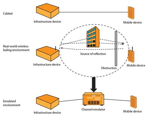 图1:用以测试发射器和接收器的性能的三种方法。