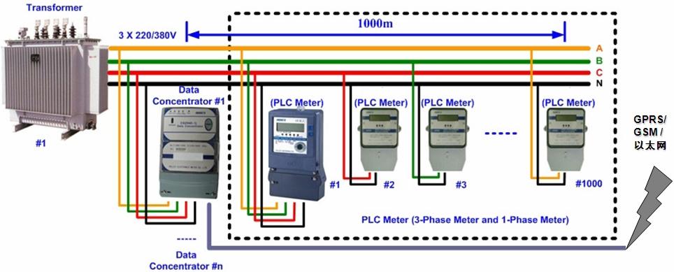 安森美半导体针对智能电表plc通信应用的线路驱动器
