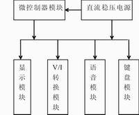 数控直流电流源的基本模块方框图