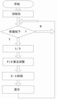 主程序流程图图