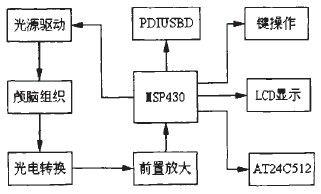 基于MSP430的颅内出血检测设备设计方案