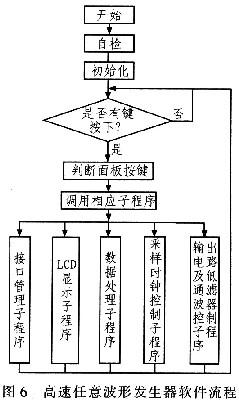 控制软件结构采用经典的主程序循环和中断服务模式,其流程图如图6所示