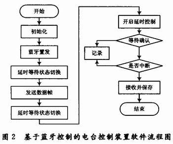 无线通信部分主要是设计蓝牙部分的发送和接收,图2给出了发送方的无线