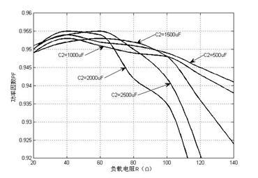 功率因数随输出侧并联电容值及负载变化的PF插值曲线
