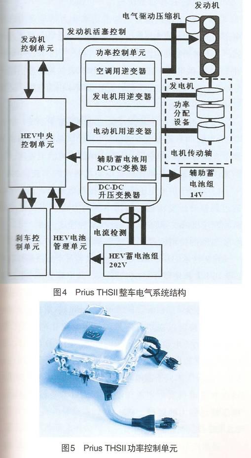汽车电子 技术方案  正文            3.1电动机/发电机用逆变器单元