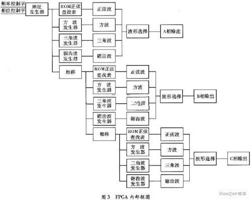 基于fpga的三相函数信号发生器设计-可编程逻辑-与非