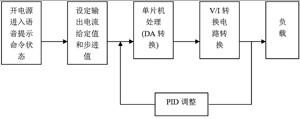 系统工作流程图