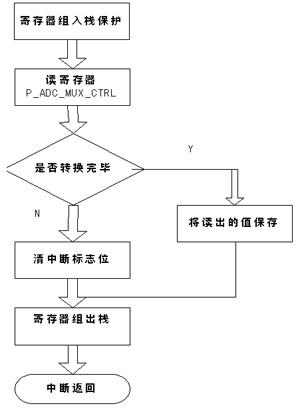 IRQ1中断服务程序的流程图