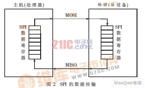 基于spi总线技术的同步422接口设计-控制器/处理器