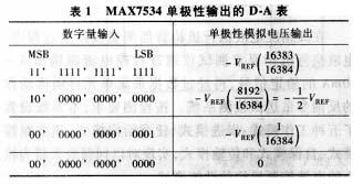 MAX7534数字量输入与模拟输出电压输出关系