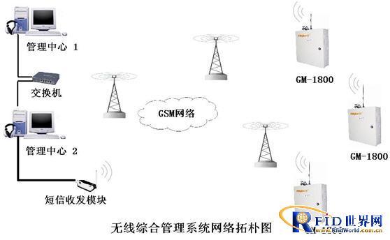 基站无线门禁控制系统设计方案