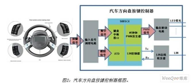 基于mcu的汽车方向盘按键控制器系统设计