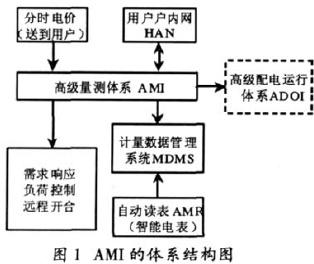 智能电网AMI中的智能电表系统设计(1)