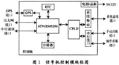 基于ARM智能交通信号机控制板开发